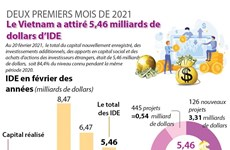 Le Vietnam attire 5,46 milliards de dollars d'IDE en deux mois