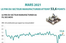 Le PMI du secteur manufacturier atteint 53,6 points en mars