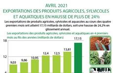 Les exportations de produits agricoles, sylvicoles et aquacoles en hausse en quatre mois