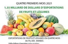 1,35 milliard de dollars d'exportations  de fruits et légumes en quatre mois