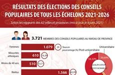 Résultats des élections des conseils populaires de tous les échelons 2021-2026