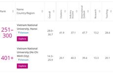 THE: deux universités vietnamiennes dans le classement des meilleures jeunes universités 2021