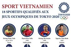 18 qualifications vietnamiennes aux Jeux olympiques de Tokyo 2020