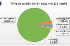 Le Vietnam ne signale aucun nouveau cas de COVID-19 le matin du 4 juin