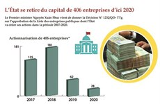 L'actionnarisation des entreprises publiques remet le turbo