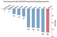 Doing Business 2019 : Vietnam se classe au 69e dans la facilité de faire des affaires