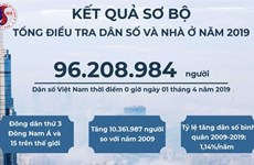 Démographie : 1,5 million d'habitants en plus au Vietnam en 2019