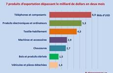 Janvier-février: 7 produits d'exportation qui ont dépassé le milliard de dollars