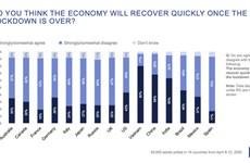 Ipsos: les Vietnamiens sont optimistes quant à la reprise de l'économie après le Covid-19