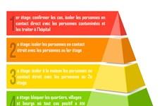 Byline Times: Une pyramide à 4 étages aide le Vietnam à contrôler le COVID-19