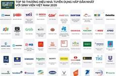 Top 50 des marques employeurs les plus attrayantes pour les étudiants vietnamiens en 2020