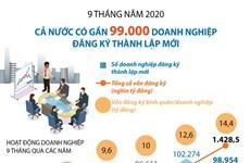 99.000 entreprises créées au cours des neuf premier mois 2020