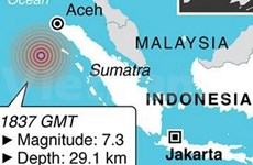 Indonésie : séisme de magnitude 7,6 au large de Sumatra