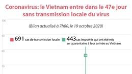 Coronavirus : le Vietnam entre dans le 47e jour sans transmission locale du virus