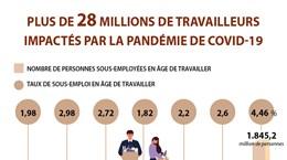 Plus de 28 millions de travailleurs impactés par la pandémie de COVID-19