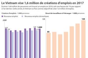 Le Vietnam vise 1,6 million de créations d'emplois en 2017