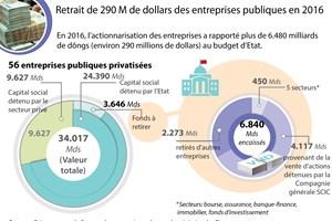 Retrait de 290 M de dollars des entreprises publiques en 2016