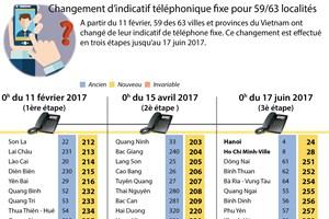 Changement d'indicatif téléphonique fixe pour 59/63 localités