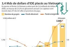 3,4 Mds de dollars d'IDE placés au Vietnam