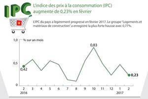 L'indice des prix à la consommation augmente de 0,23% en février