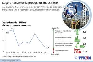 Légère hausse de la production industrielle