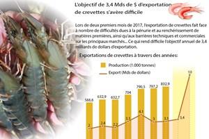 L'objectif de 3,4 Mds de $ d'exportation  de crevettes s'avère difficile
