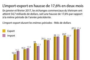 L'import-export en hausse de 17,6% en deux mois