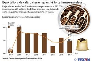 Exportations de café: baisse en quantité, forte hausse en valeur