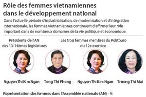 Rôle des femmes vietnamiennes dans le développement national