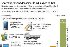 Sept exportations dépassent le milliard de dollars