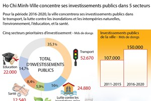 Ho Chi Minh-Ville concentre ses investissements publics dans 5 secteurs