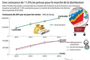 Une croissance de 11,9%/an prévue pour le marché de la distribution