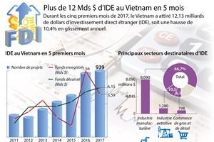 Plus de 12 Mds $ d'IDE au Vietnam en 5 mois