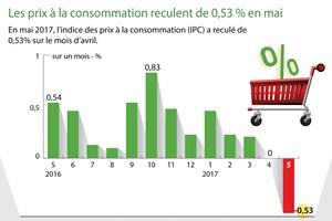 Les prix à la consommation reculent de 0,53 % en mai