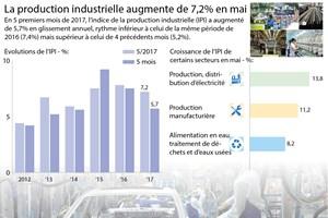 La production industrielle augmente de 7,2% en mai