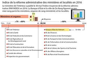 Indice de la réforme administrative des ministères et localités en 2016