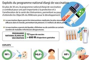 Exploits du programme national élargi de vaccination