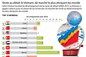 Vente au détail: le Vietnam, 6è marché le plus attrayant du monde