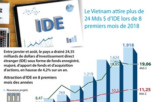 [Infographie] Vietnam : Attraction de plus de 24 Mds $ d'IDE en 8 mois