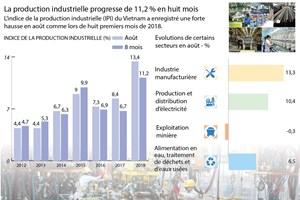 [Infographie] La production industrielle progresse de 11,2 % en huit mois