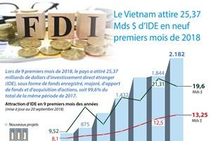 [Infographie] Le Vietnam attire 25,37 Mds $ d'IDE en neuf premiers mois de 2018
