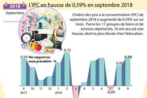 [Infographie] L'IPC en hausse de 0,59% en septembre 2018