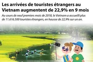 Les arrivées de touristes étrangers au Vietnam augmentent de 22,9% en 9 mois