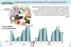 L'indice des prix à la consommation (IPC) a progressé de 0,33%