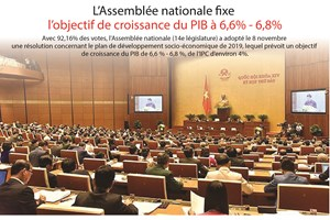 [Infographie] L'Assemblée nationale fixe l'objectif de croissance du PIB à 6,6% - 6,8%