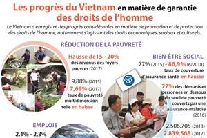 Les progrès du Vietnam en matière de garantie des droits de l'homme