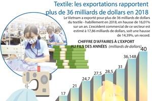 [Infographie] Textile: les exportations rapportent plus de 36 milliards de dollars en 2018