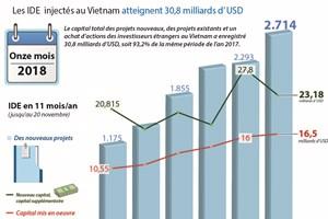 Les IDE  injectés au Vietnam atteignent 30,8 milliards d'USD