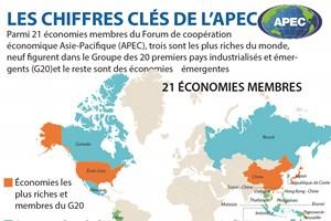 LES CHIFFRES CLÉS DE L'APEC