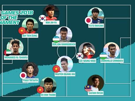 """ASIAD 2018: trois Vietnamiens dans """"l'équipe du tournoi"""" de Fox Sport Asia"""